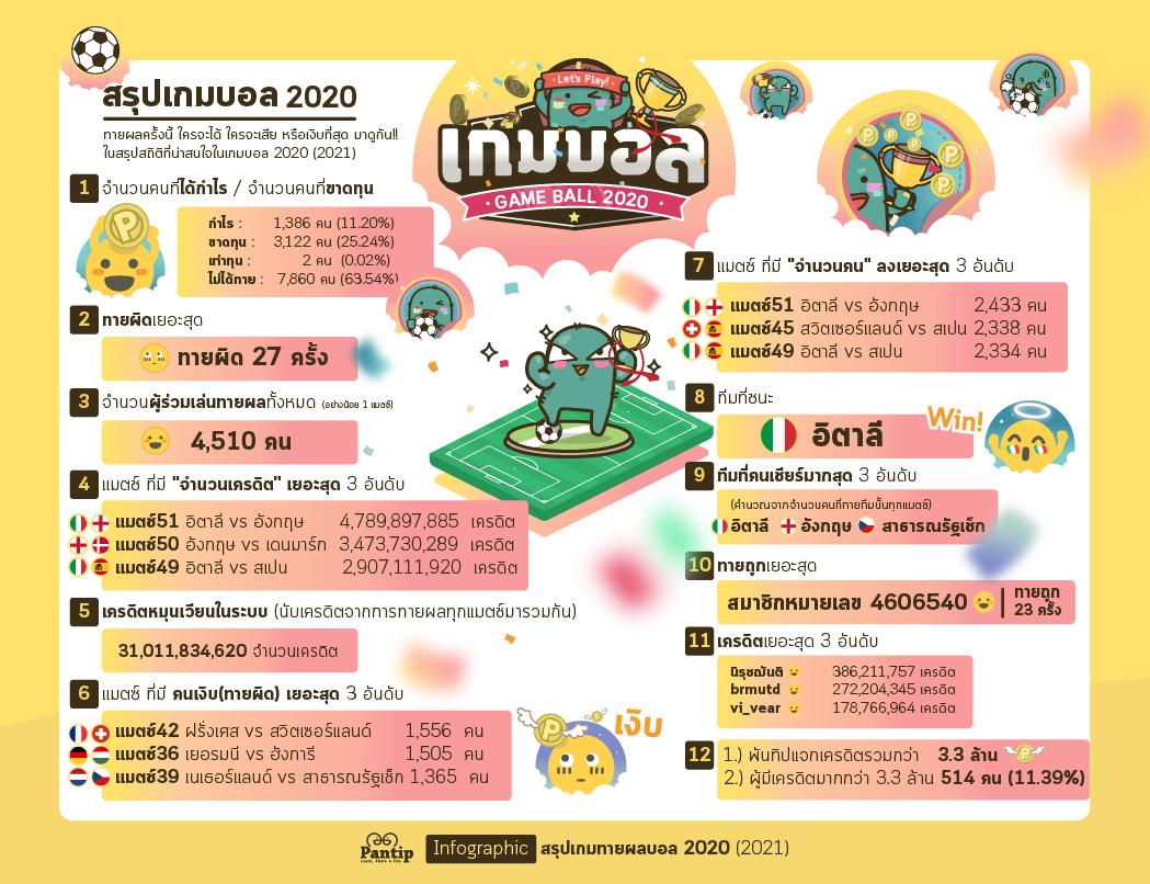 Pantip.com Infographic 2020